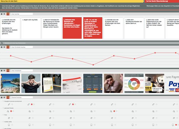 Visualisierung Customer Journey